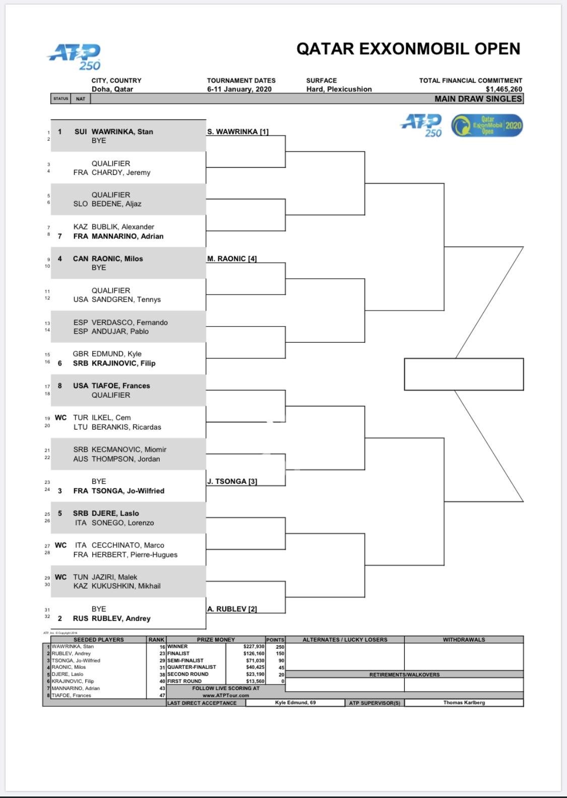 Chave ATP 250 Doha