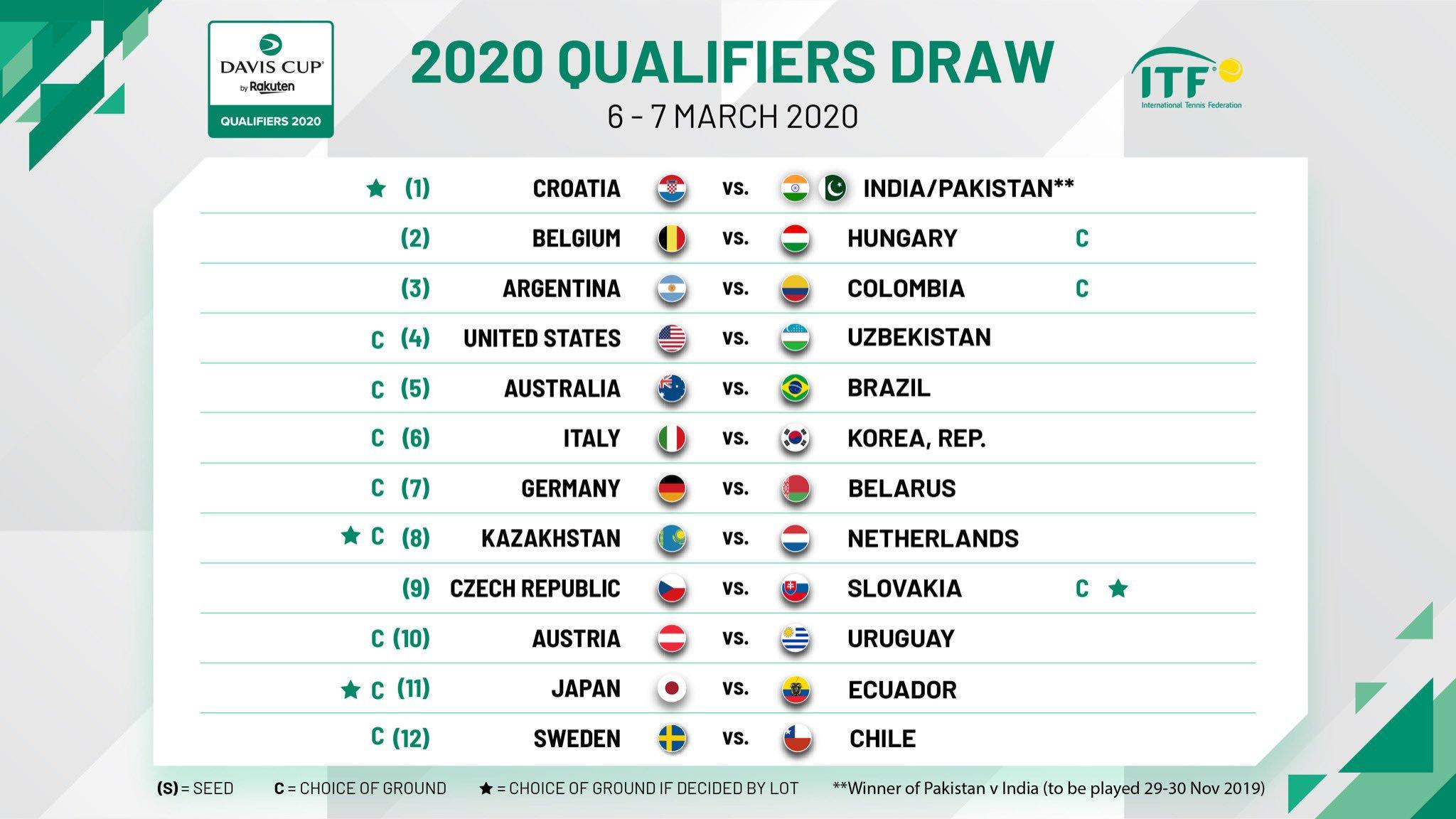 Confrontos Copa Davis 2020