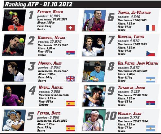 Ranking · Revista TÊNIS 2a42e2c8d8b19