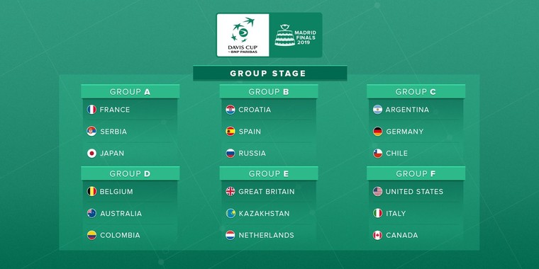 Grupos Copa Davis 2019